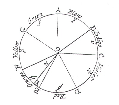 Newton's colour circle (1704).
